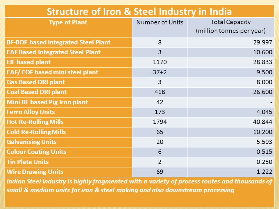 Structure of Iron & Steel Industry in India Type of PlantNumber of UnitsTotal Capacity (million tonnes per year) BF-BOF based Integrated Steel Plant82