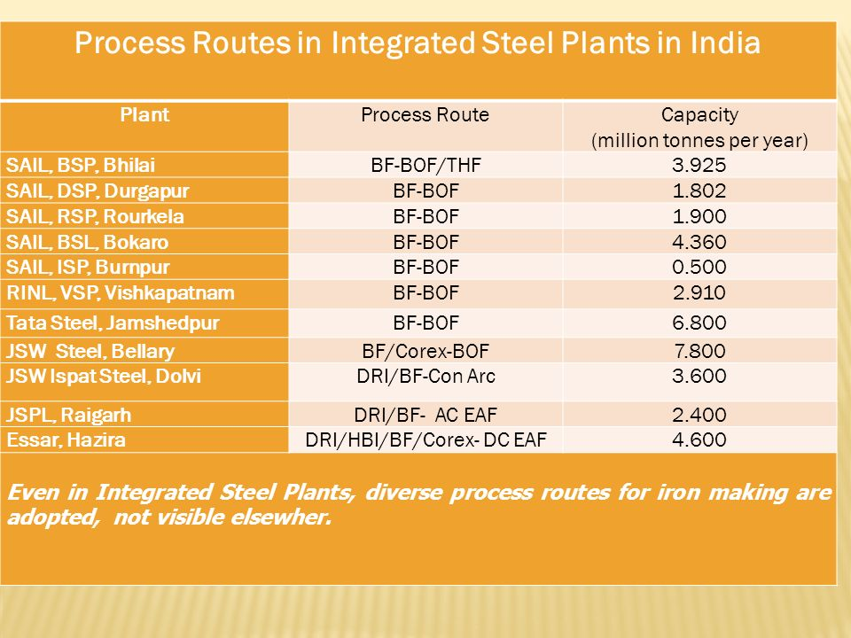 Process Routes in Integrated Steel Plants in India PlantProcess Route Capacity (million tonnes per year) SAIL, BSP, BhilaiBF-BOF/THF3.925 SAIL, DSP, D
