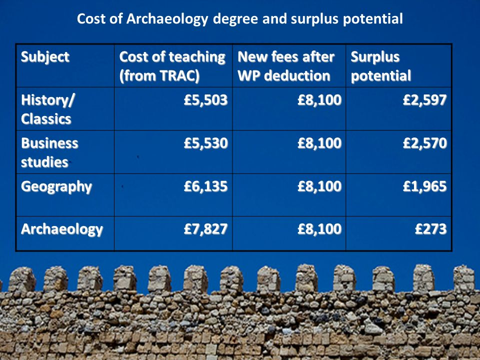 Subject Cost of teaching (from TRAC) New fees after WP deduction Surplus potential History/ Classics £5,503£8,100£2,597 Business studies £5,530£8,100£