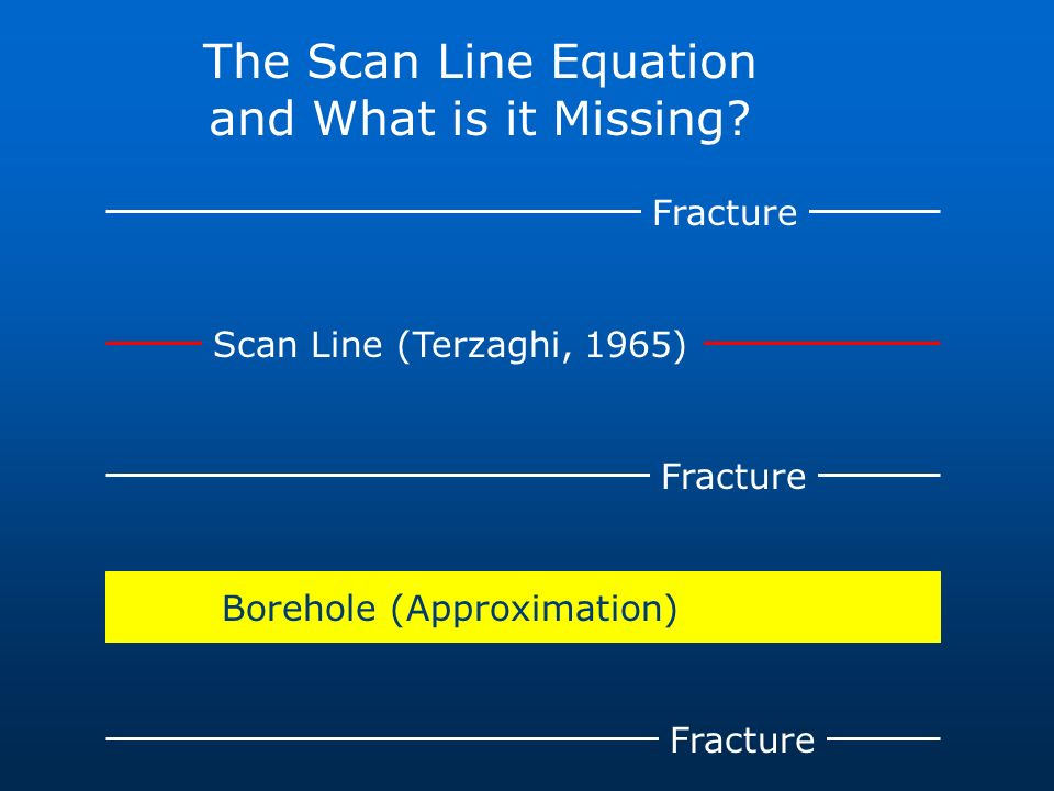 Fracture Scan Line (Terzaghi, 1965) Borehole (Approximation) The Scan Line Equation and What is it Missing?