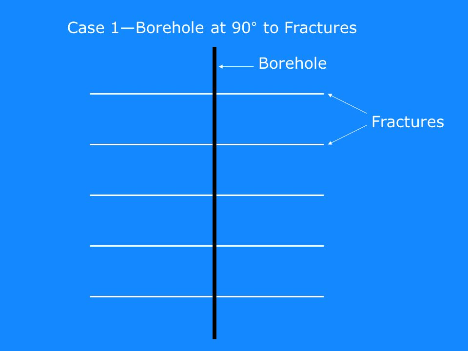 Fractures Borehole Case 1Borehole at 90° to Fractures