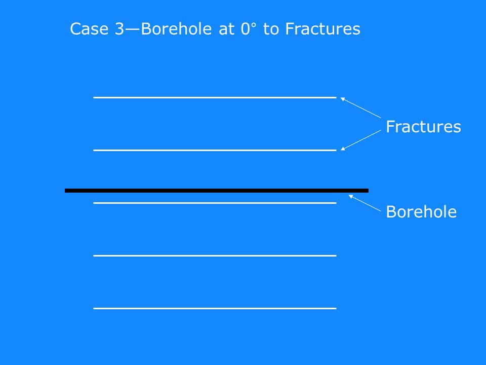 Fractures Borehole Case 3Borehole at 0° to Fractures