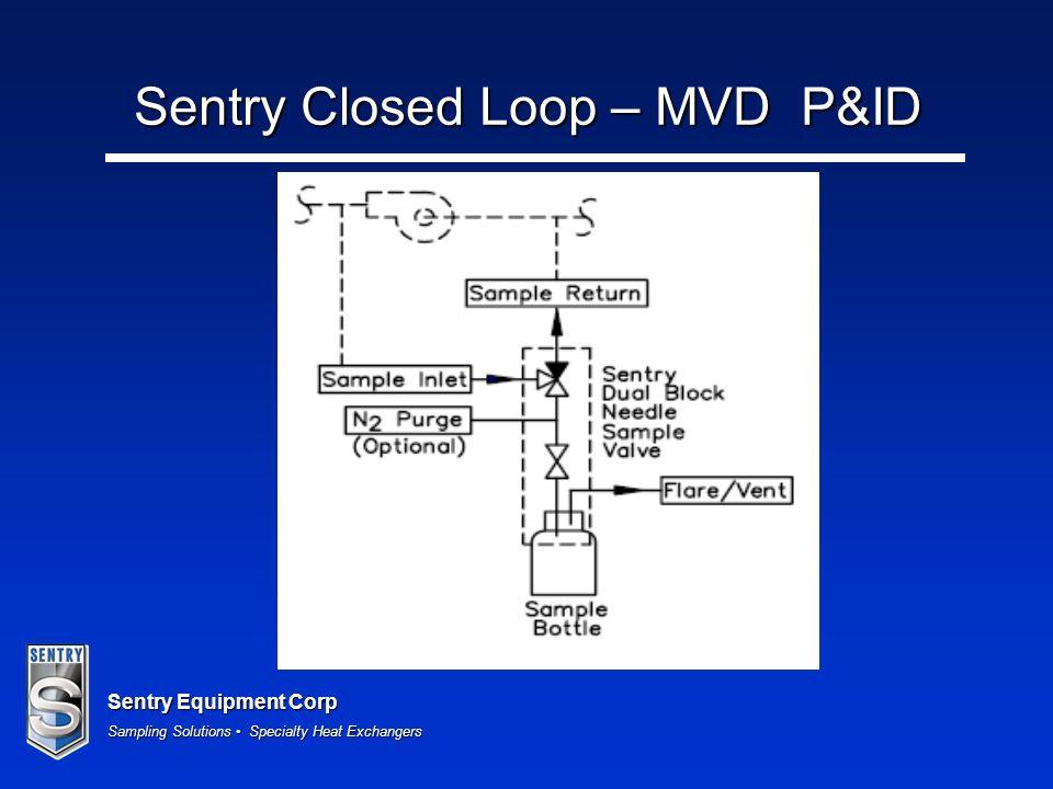 Sentry Equipment Corp Sampling Solutions Specialty Heat Exchangers Sentry Closed Loop – MVD P&ID