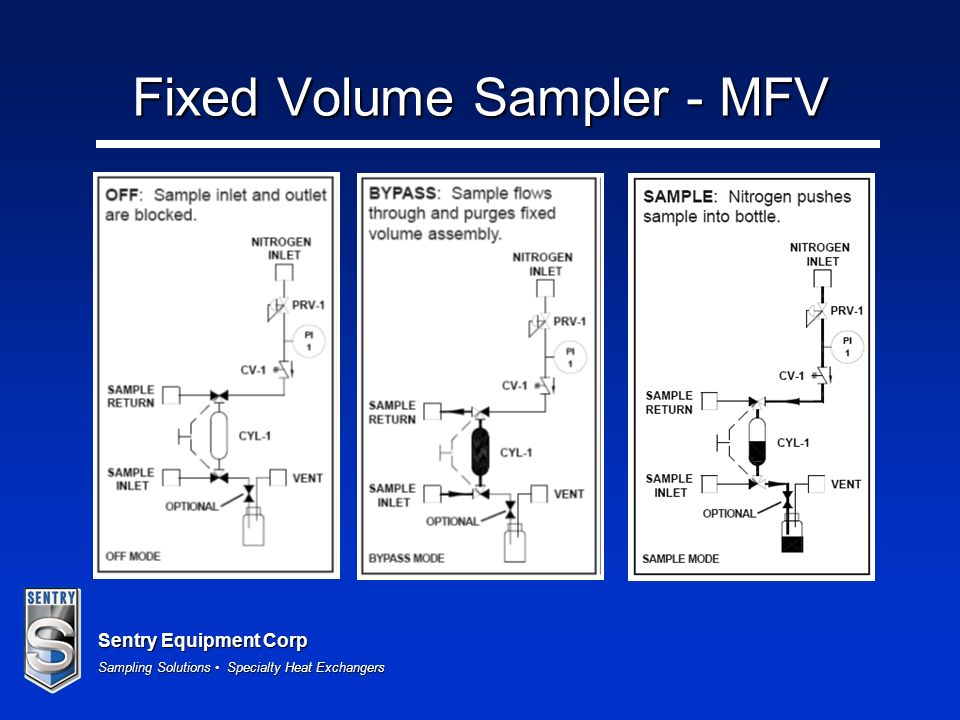 Sentry Equipment Corp Sampling Solutions Specialty Heat Exchangers Fixed Volume Sampler - MFV