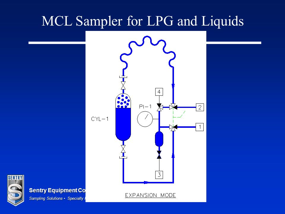 Sentry Equipment Corp Sampling Solutions Specialty Heat Exchangers MCL Sampler for LPG and Liquids