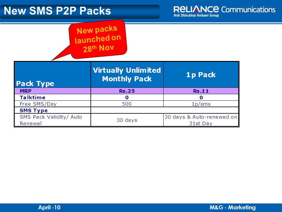 M&G - MarketingApril -10 New SMS P2P Packs New packs launched on 28 th Nov