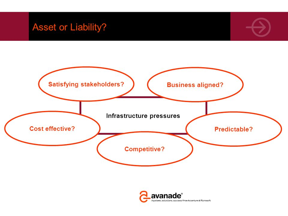 Infrastructure pressures Asset or Liability? Business aligned? Cost effective? Satisfying stakeholders? Predictable? Competitive?