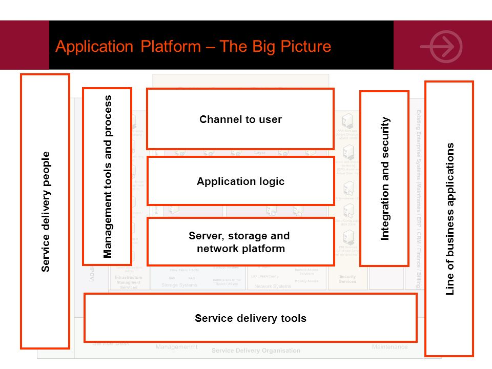 Application Platform – The Big Picture Application logic Channel to user Server, storage and network platform Service delivery tools Service delivery