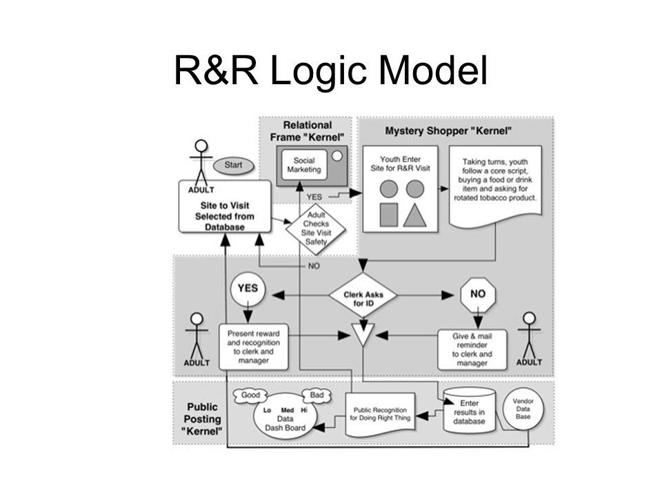 R&R Logic Model