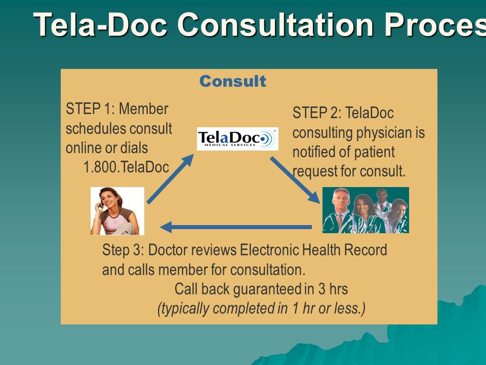 Tela-Doc Consultation Process Consult STEP 1: Member schedules consult online or dials 1.800.TelaDoc Step 3: Doctor reviews Electronic Health Record and calls member for consultation.