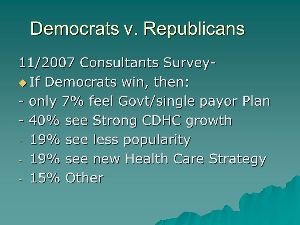 Democrats v. Republicans 11/2007 Consultants Survey- If Democrats win, then: If Democrats win, then: - only 7% feel Govt/single payor Plan - 40% see S