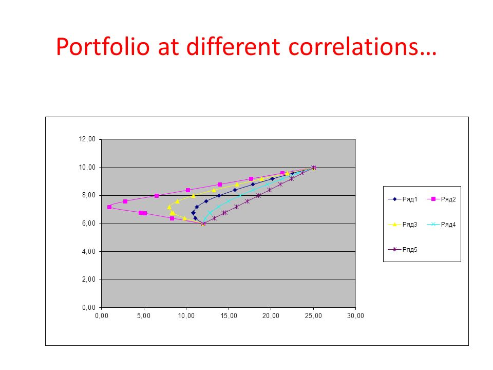 Portfolio at different correlations…