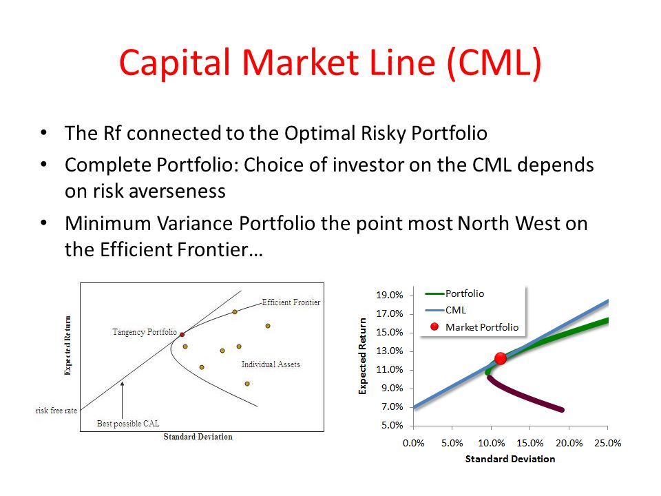 Capital Market Line (CML) The Rf connected to the Optimal Risky Portfolio Complete Portfolio: Choice of investor on the CML depends on risk averseness Minimum Variance Portfolio the point most North West on the Efficient Frontier…