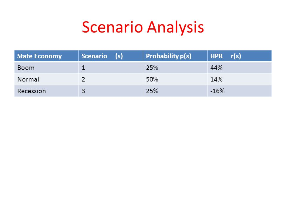 Scenario Analysis State EconomyScenario (s)Probability p(s)HPR r(s) Boom125%44% Normal250%14% Recession325%-16%