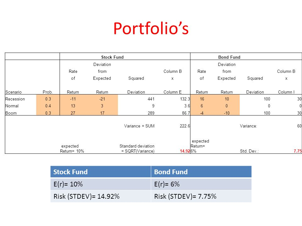 Portfolios Stock Fund Bond Fund Deviation RatefromColumn BRatefromColumn B ofExpectedSquaredxofExpectedSquaredx ScenarioProb.Return DeviationColumn EReturn DeviationColumn I Recession0.3-11-21441132.3161010030 Normal0.413393.66000 Boom0.3271728986.7-4-1010030 Variance = SUM222.6 Variance:60 expected Return= 10% Standard deviation = SQRT(Variance)14.92 expected Return= 6% Std.