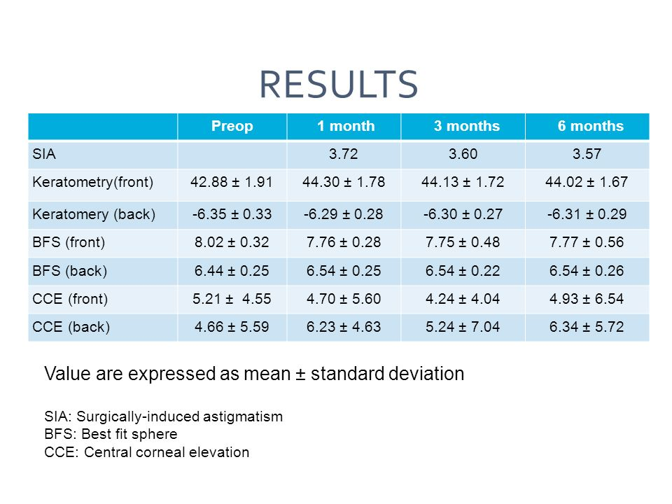 RESULTS Value are expressed as mean ± standard deviation SIA: Surgically-induced astigmatism BFS: Best fit sphere CCE: Central corneal elevation Preop