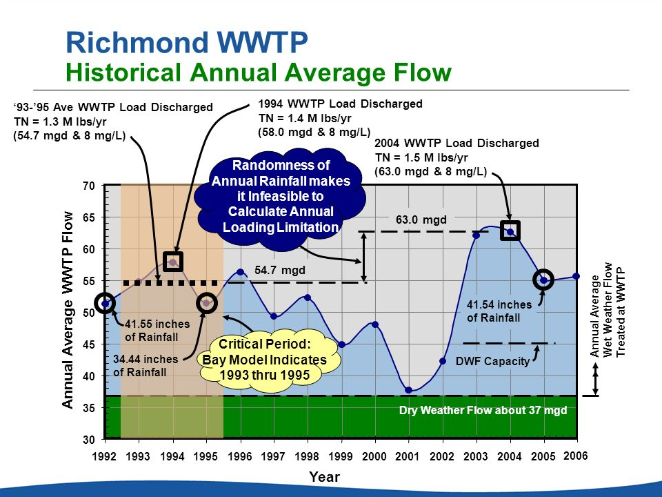 Richmond WWTP Historical Annual Average Flow Annual Average WWTP Flow 35 40 45 50 55 60 65 70 30 19921993199419951996199719981999200020012002200320042