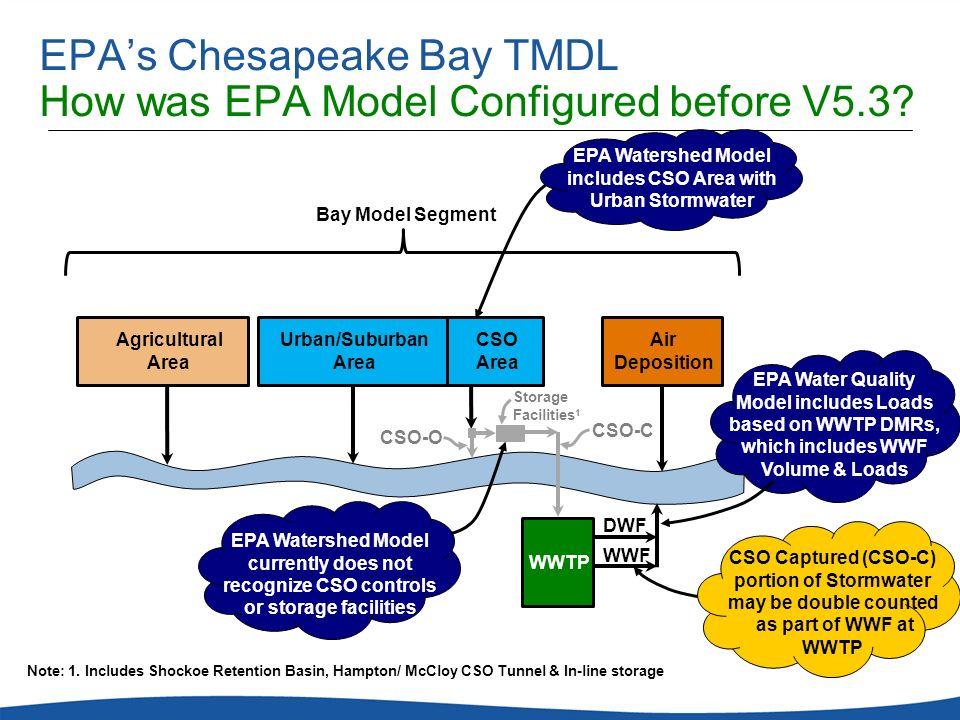 EPAs Chesapeake Bay TMDL How was EPA Model Configured before V5.3? CSO-O CSO-C Storage Facilities 1 WWTP DWF WWF Bay Model Segment EPA Watershed Model