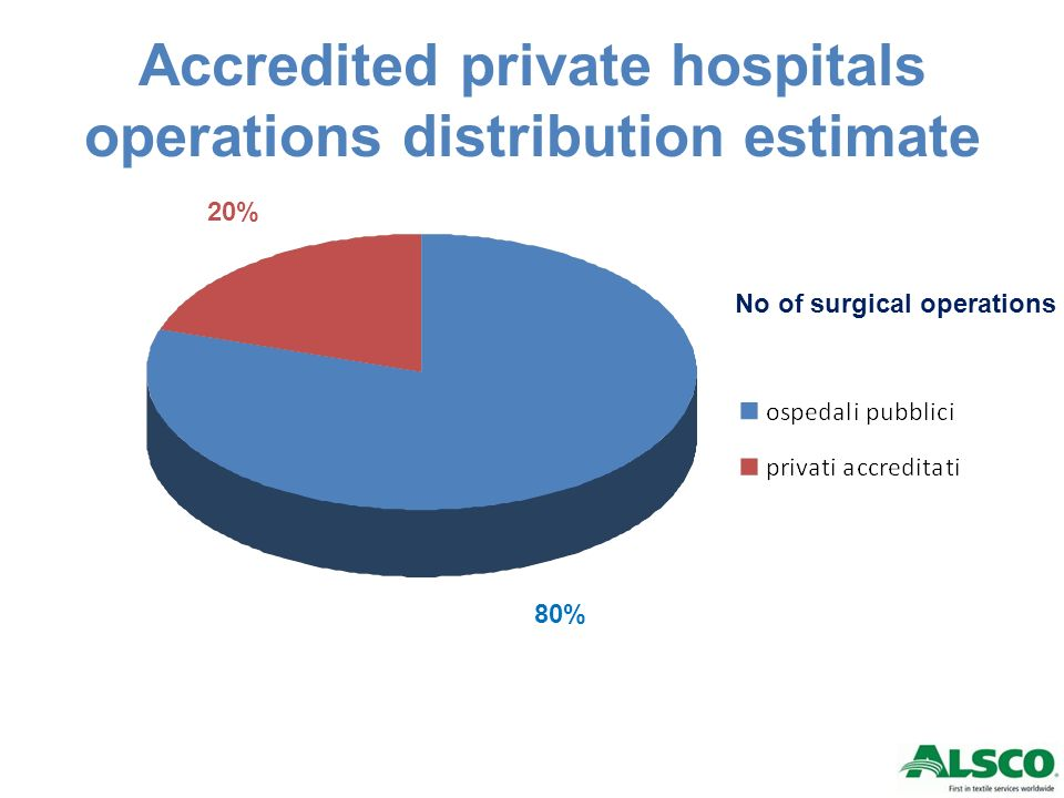 Accredited private hospitals operations distribution estimate 80% 20% No of surgical operations