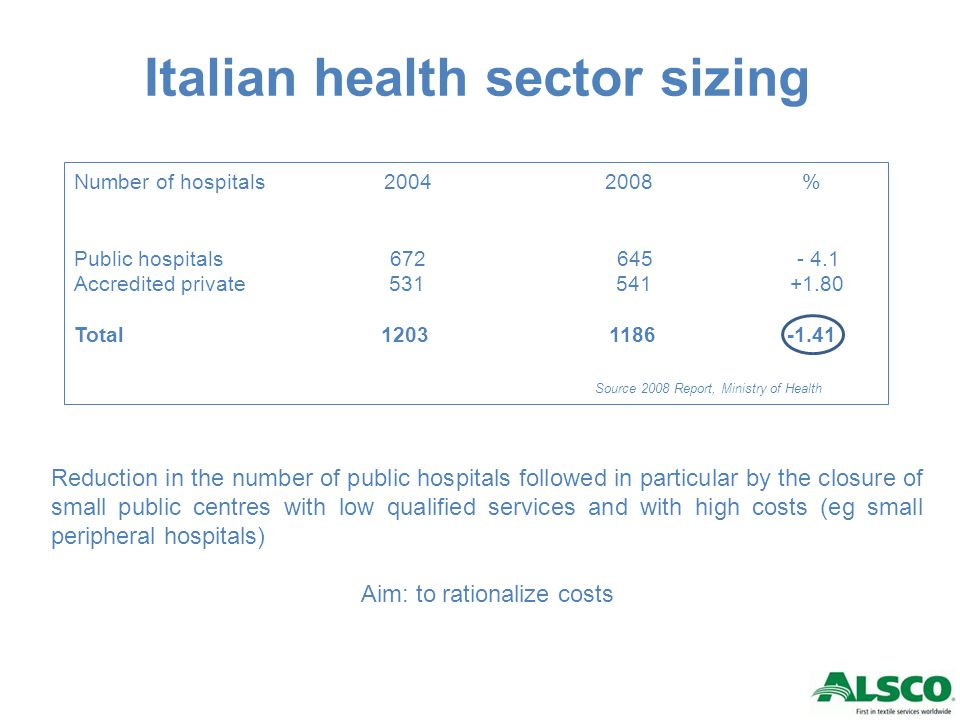 Accredited private and public health distribution Number of beds 2008 % Public hospitals 171.823 78.4 Accredited private hospitals 47.179 21.6 Total 219.002 100 Average number of beds 2008 Public hospitals 266 Accredited private hospitals 87 Source 2008 Report, Ministry of Health Clear prevalence of the public health part with regard to private accredited hospitals.