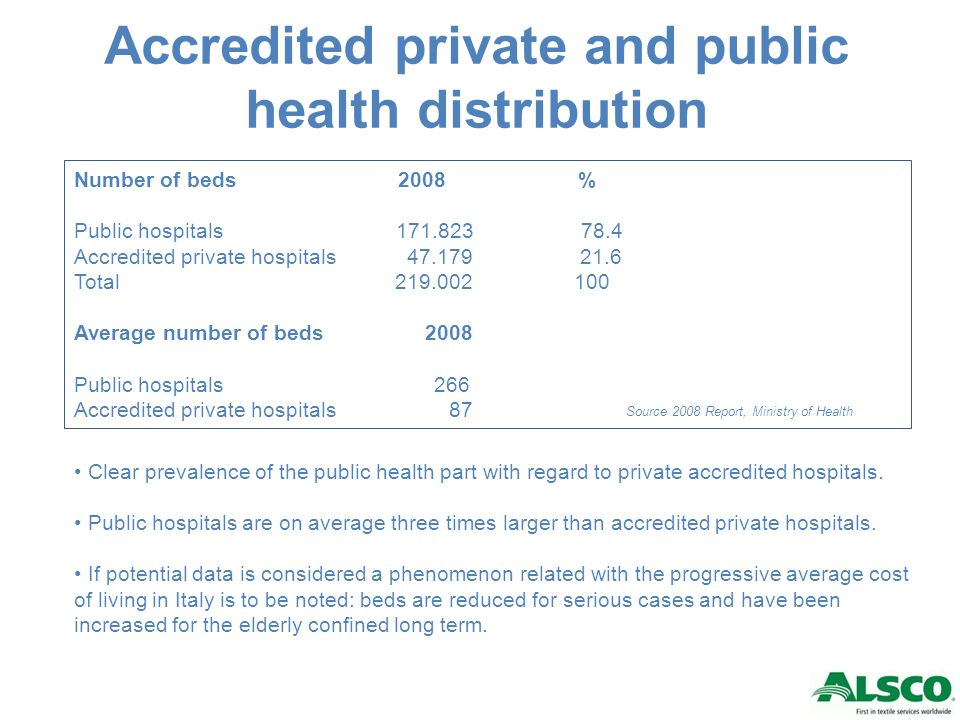Accredited private health and public health distribution No of beds 78.4% 21.6%