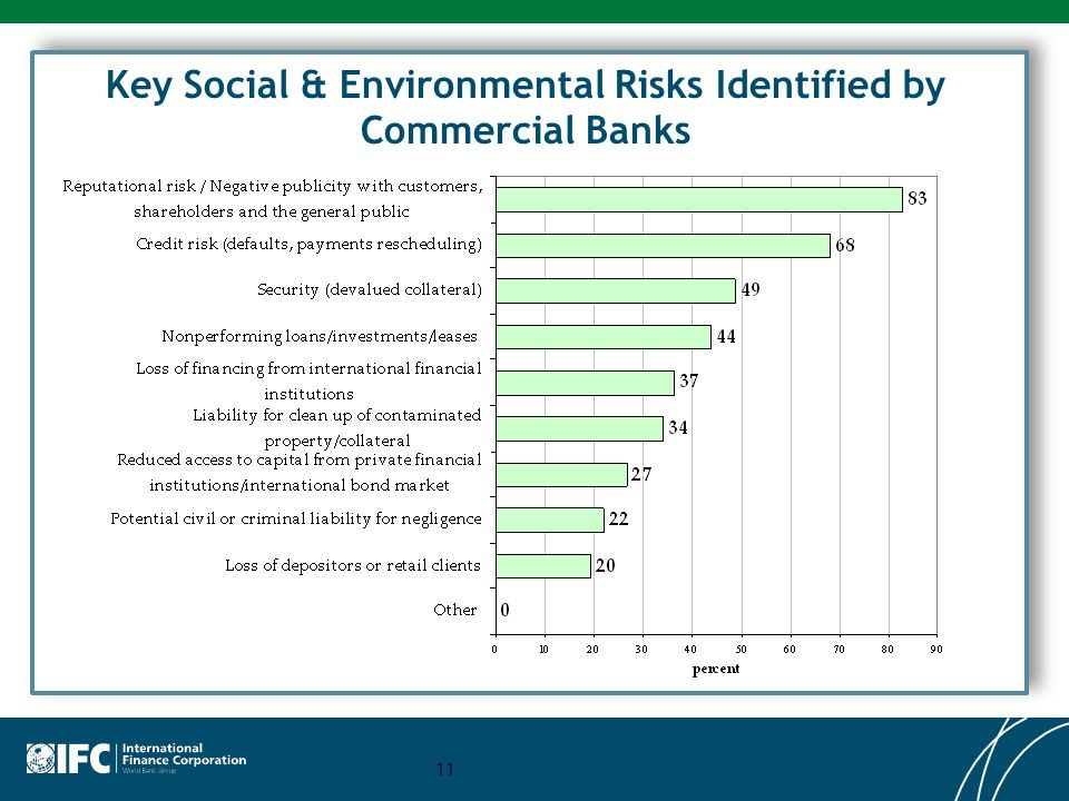 Key Social & Environmental Risks Identified by Commercial Banks 11