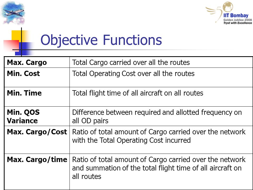 Objective Functions Max. CargoTotal Cargo carried over all the routes Min.