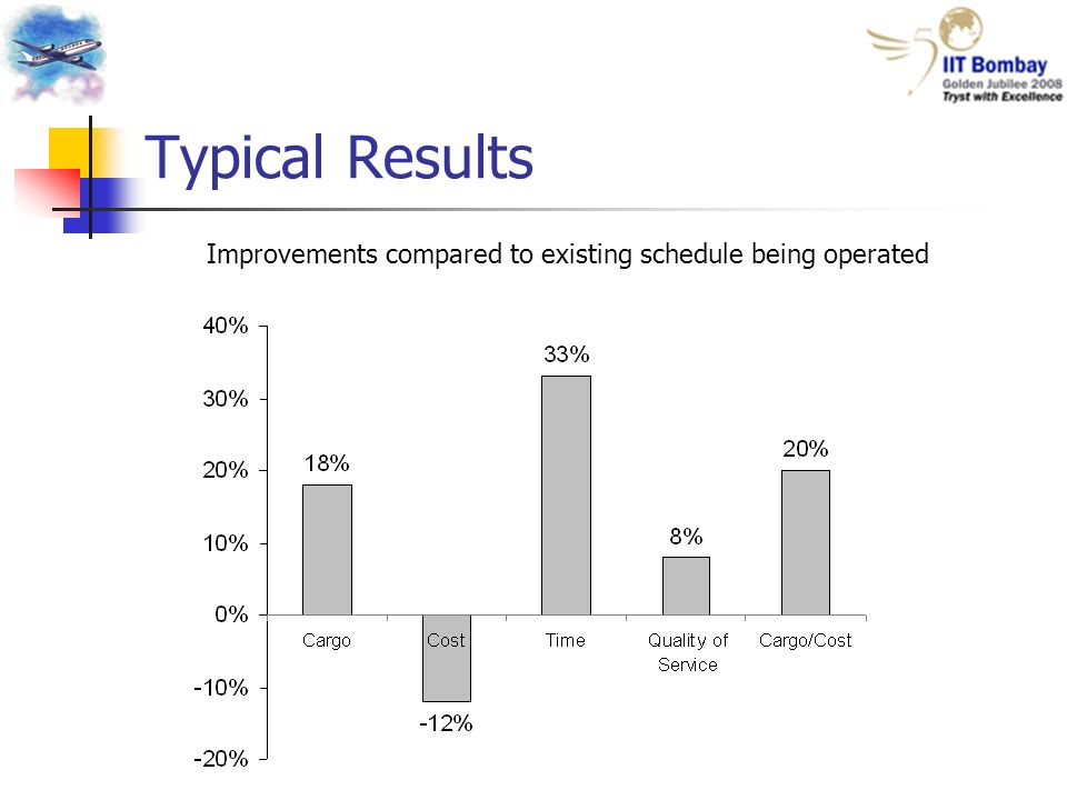 Typical Results Improvements compared to existing schedule being operated