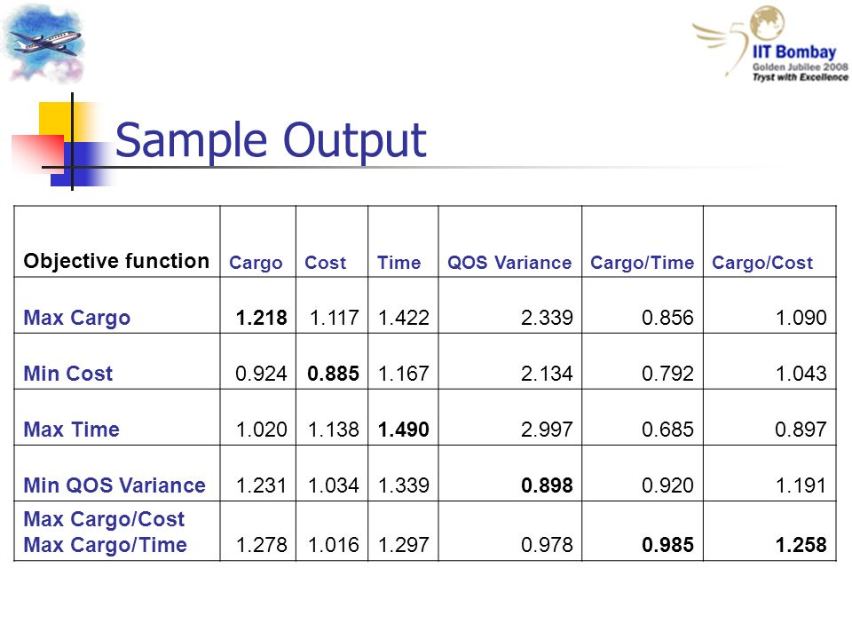 Sample Output Objective function CargoCostTimeQOS VarianceCargo/TimeCargo/Cost Max Cargo1.2181.1171.4222.3390.8561.090 Min Cost0.9240.8851.1672.1340.7