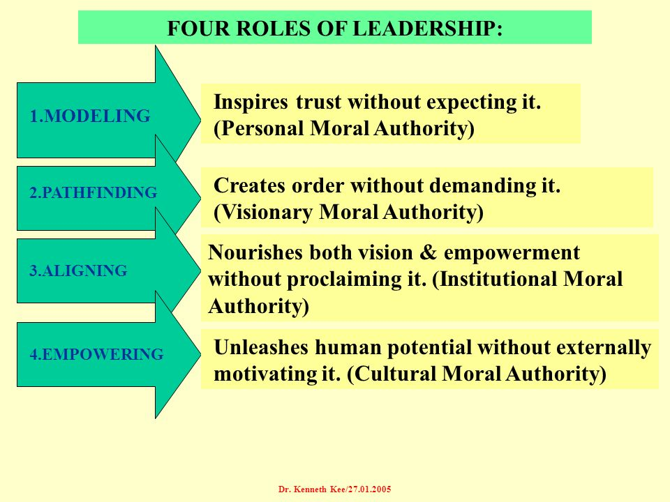 Dr.Kenneth Kee/27.01.2005 FOUR ROLES OF LEADERSHIP: Inspires trust without expecting it.