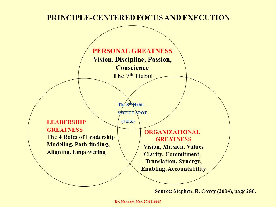 Dr. Kenneth Kee/27.01.2005 PERSONAL GREATNESS Vision, Discipline, Passion, Conscience The 7 th Habit ORGANIZATIONAL GREATNESS Vision, Mission, Values
