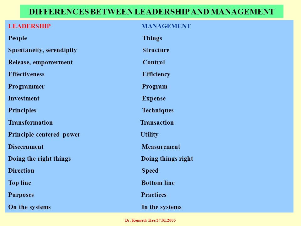 Dr. Kenneth Kee/27.01.2005 DIFFERENCES BETWEEN LEADERSHIP AND MANAGEMENT LEADERSHIP MANAGEMENT People Things Spontaneity, serendipity Structure Releas