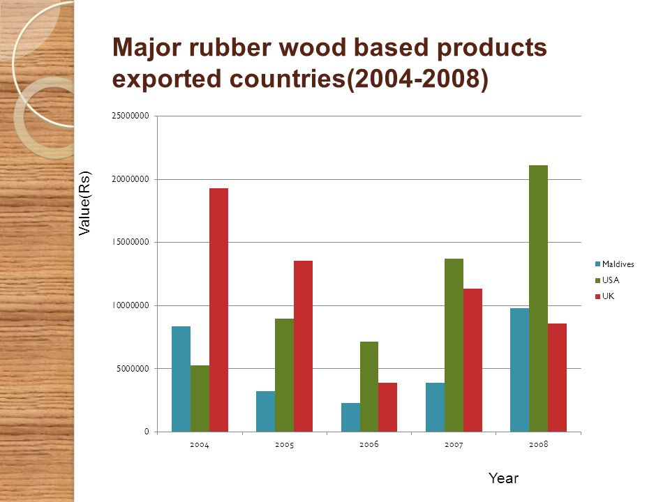 Major rubber wood based products exported countries(2004-2008) Year Value(Rs)