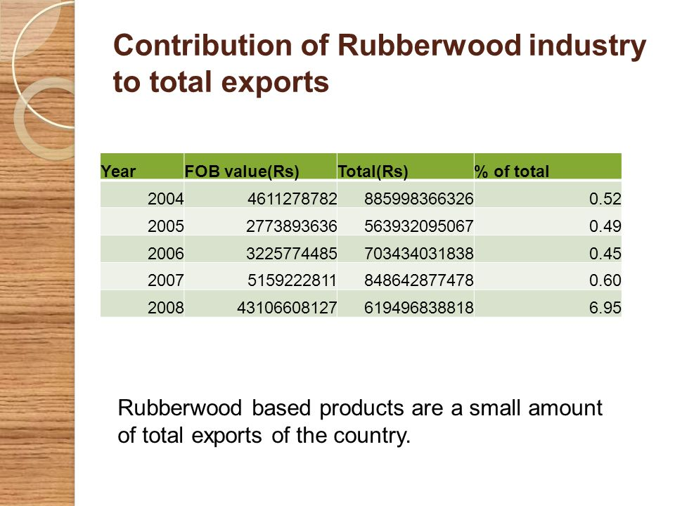 Contribution of Rubberwood industry to total exports YearFOB value(Rs)Total(Rs)% of total 200446112787828859983663260.52 200527738936365639320950670.4
