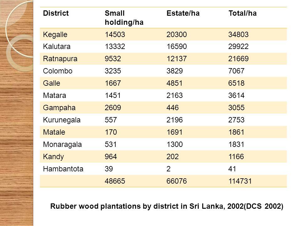 DistrictSmall holding/ha Estate/haTotal/ha Kegalle145032030034803 Kalutara133321659029922 Ratnapura95321213721669 Colombo323538297067 Galle16674851651