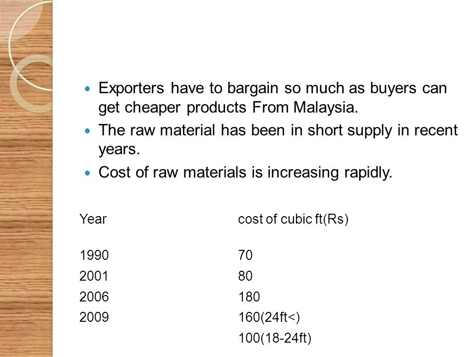 Exporters have to bargain so much as buyers can get cheaper products From Malaysia. The raw material has been in short supply in recent years. Cost of