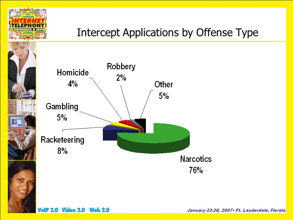 January 23-26, 2007 Ft. Lauderdale, Florida Intercept Applications by Offense Type.