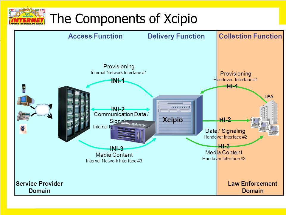January 23-26, 2007 Ft. Lauderdale, Florida Service Provider Domain Law Enforcement Domain The Components of Xcipio Access FunctionDelivery FunctionCo
