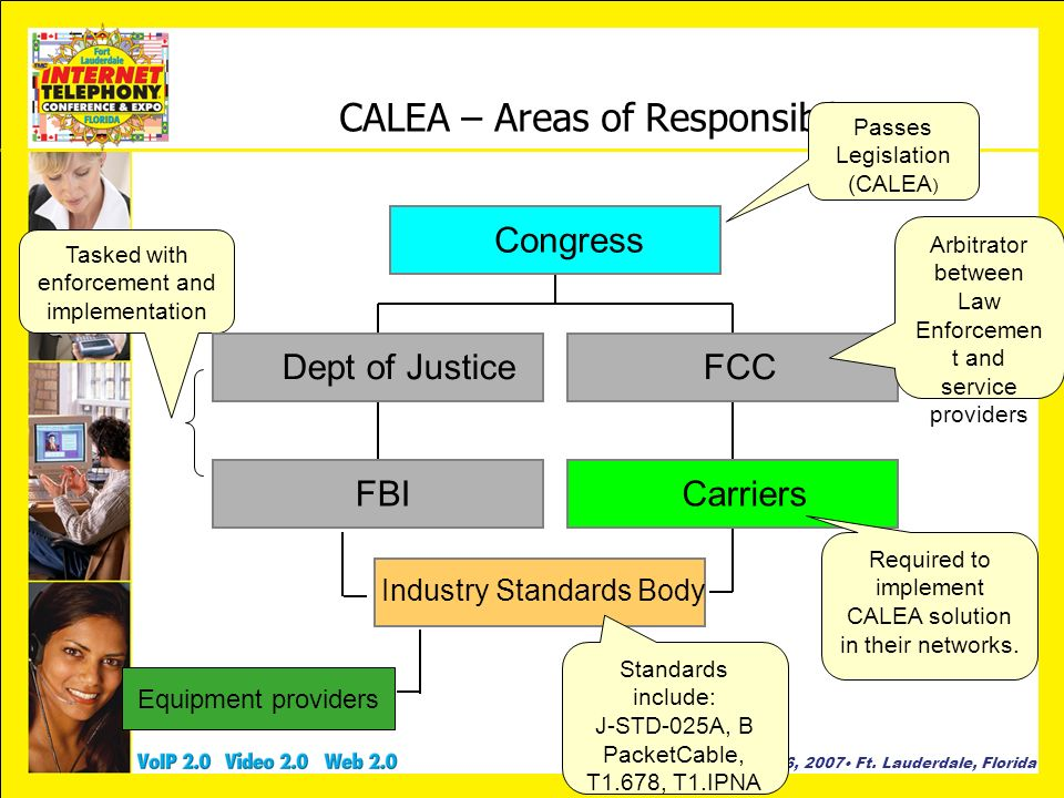 January 23-26, 2007 Ft. Lauderdale, Florida CALEA – Areas of Responsibility Passes Legislation (CALEA ) Tasked with enforcement and implementation Sta