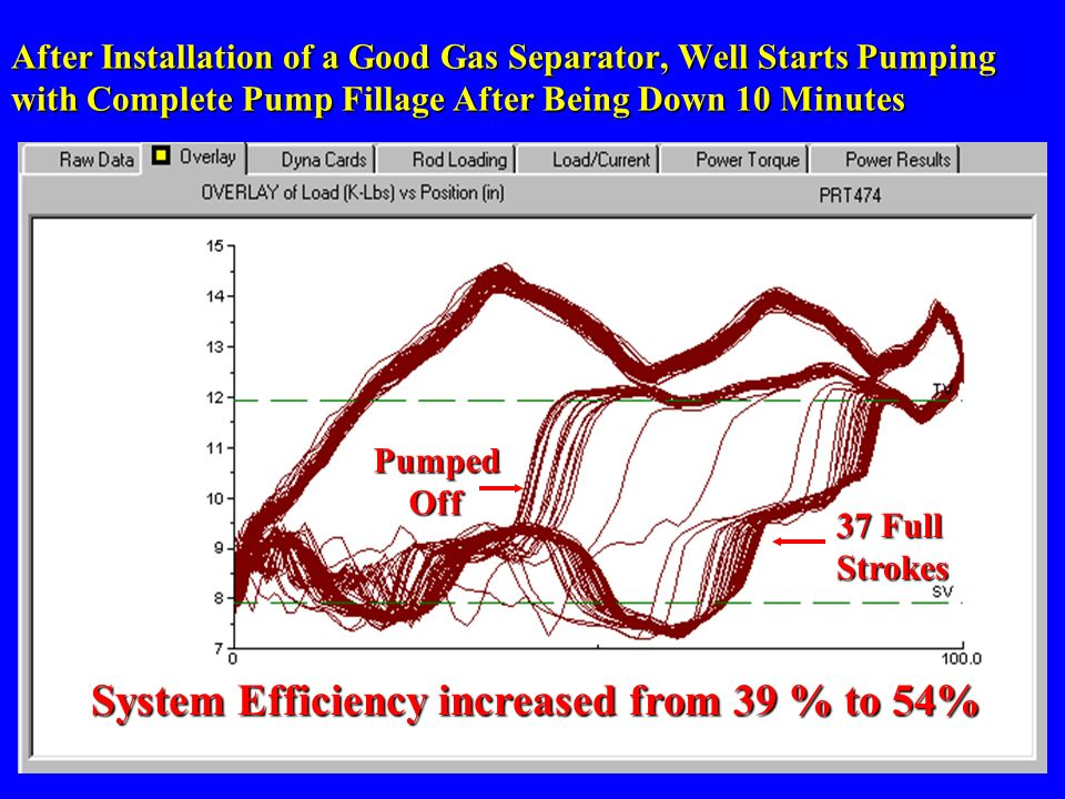 u After gas Separator System Efficiency increased from 39 % to 54% After Installation of a Good Gas Separator, Well Starts Pumping with Complete Pump