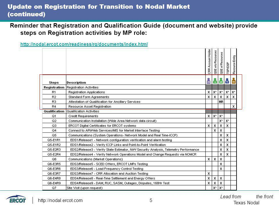 Lead from the front Texas Nodal http://nodal.ercot.com 5 Update on Registration for Transition to Nodal Market (continued) Reminder that Registration