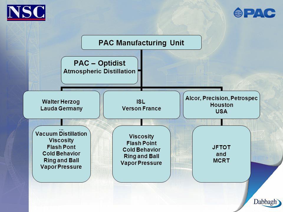 PAC Manufacturing Unit Walter Herzog Lauda Germany FViscos Vacuum Distillation Viscosity Flash Pont Cold Behavior Ring and Ball Vapor Pressure ISL Ver