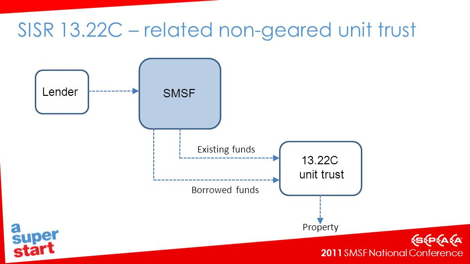 2011 SMSF National Conference SISR 13.22C – related non-geared unit trust Lender SMSF 13.22C unit trust Borrowed funds Existing funds Property