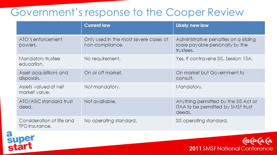 2011 SMSF National Conference Governments response to the Cooper Review Current lawLikely new law ATOs enforcement powers. Only used in the most sever