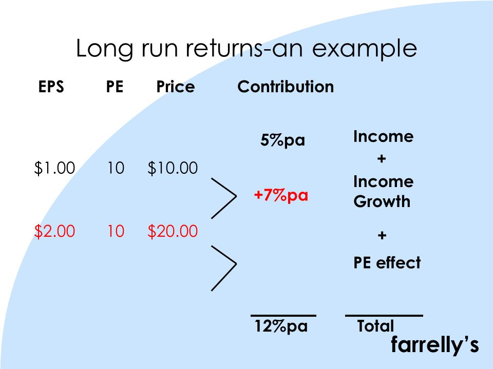 farrellys Long run returns-an example 5%pa EPS PE Price Contribution $1.00 10 $10.00 $2.00 10 $20.00 +7%pa Income Growth Income PE effect Total12%pa + +