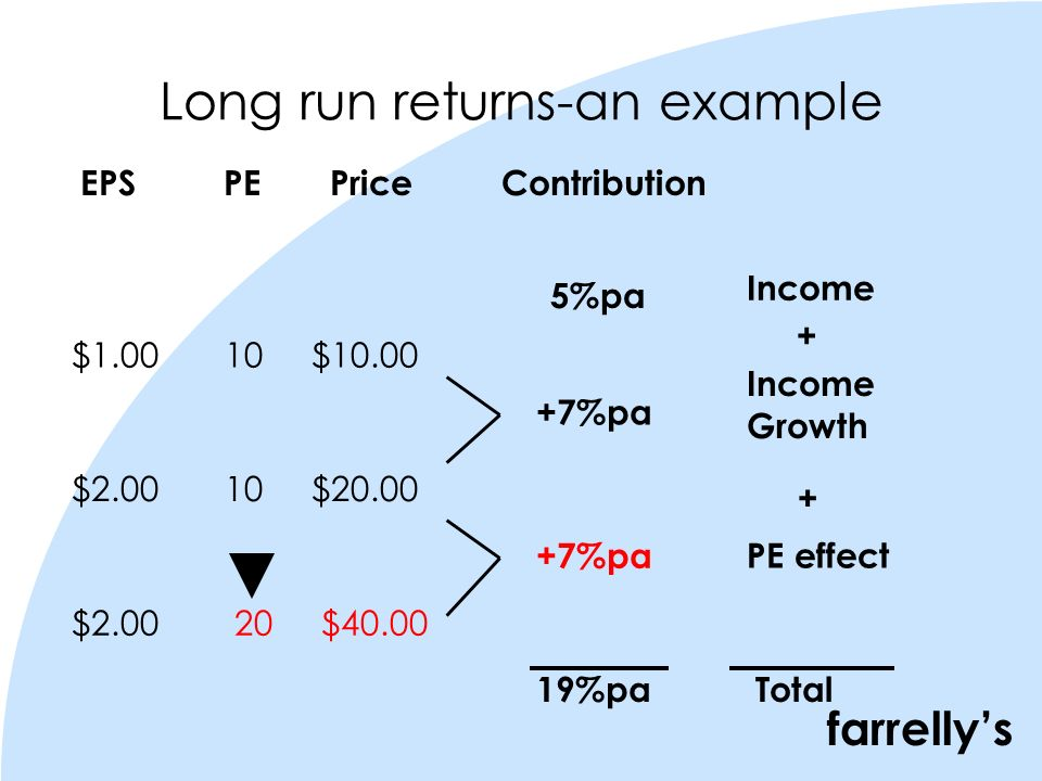 farrellys Long run returns-an example 5%pa EPS PE Price Contribution $1.00 10 $10.00 $2.00 10 $20.00 $2.00 20 $40.00 +7%pa Income Growth Income PE effect Total19%pa + +
