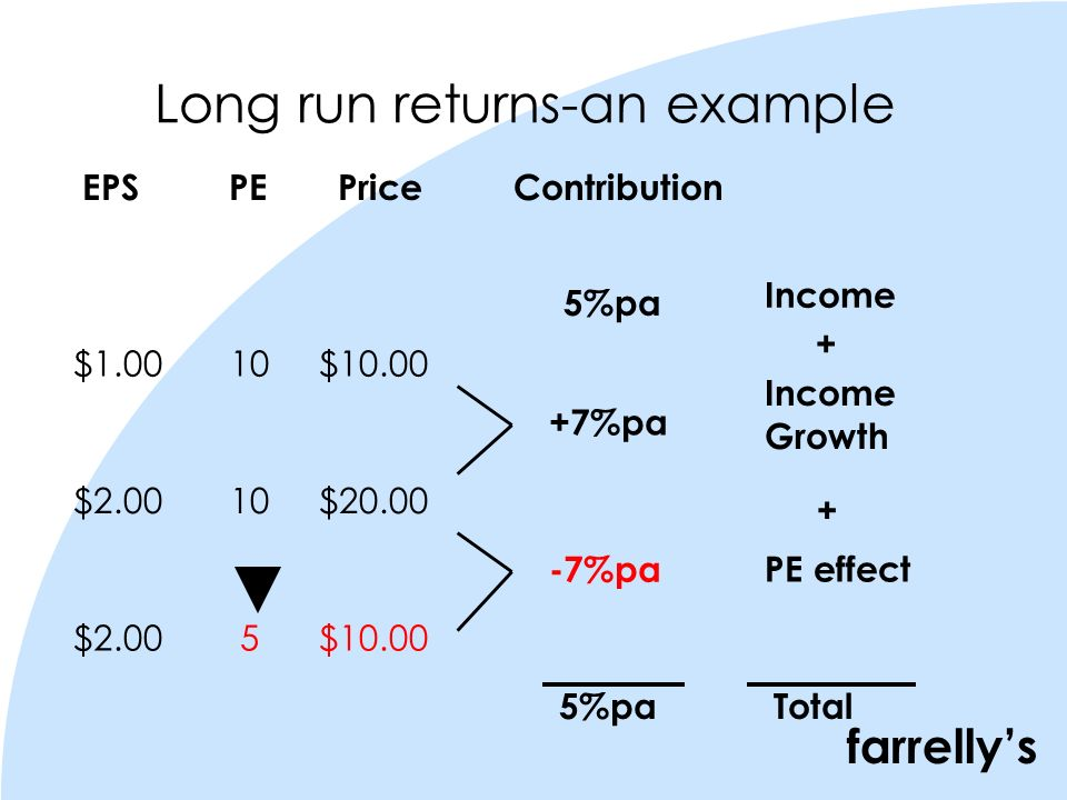 farrellys Long run returns-an example 5%pa EPS PE Price Contribution $1.00 10 $10.00 $2.00 10 $20.00 $2.00 5 $10.00 +7%pa -7%pa Income Growth Income PE effect Total 5%pa + +