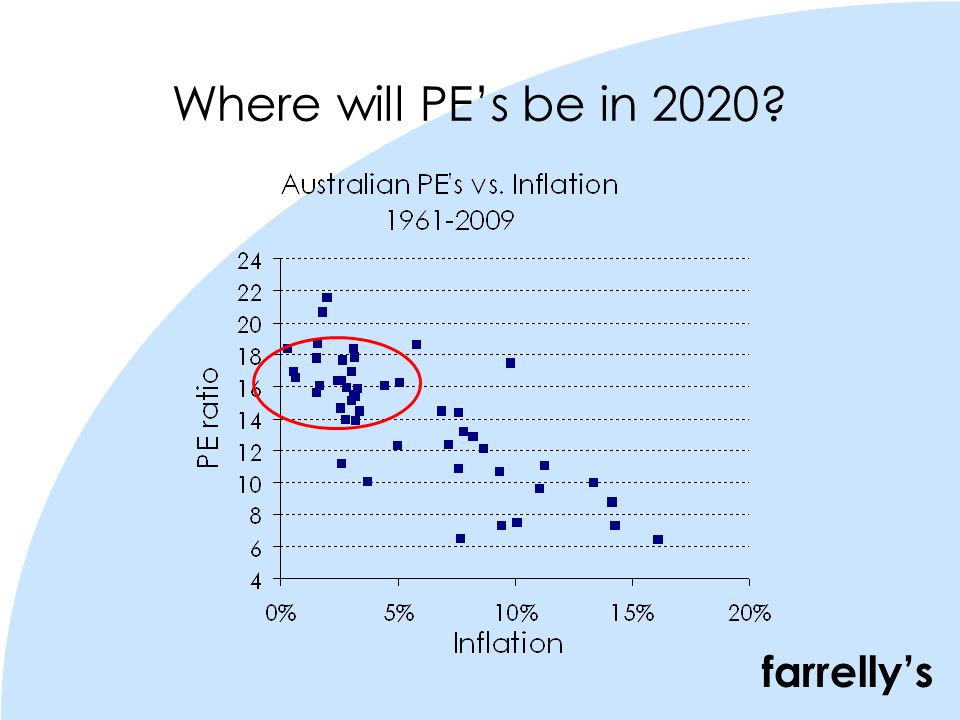 farrellys Where will PEs be in 2020?