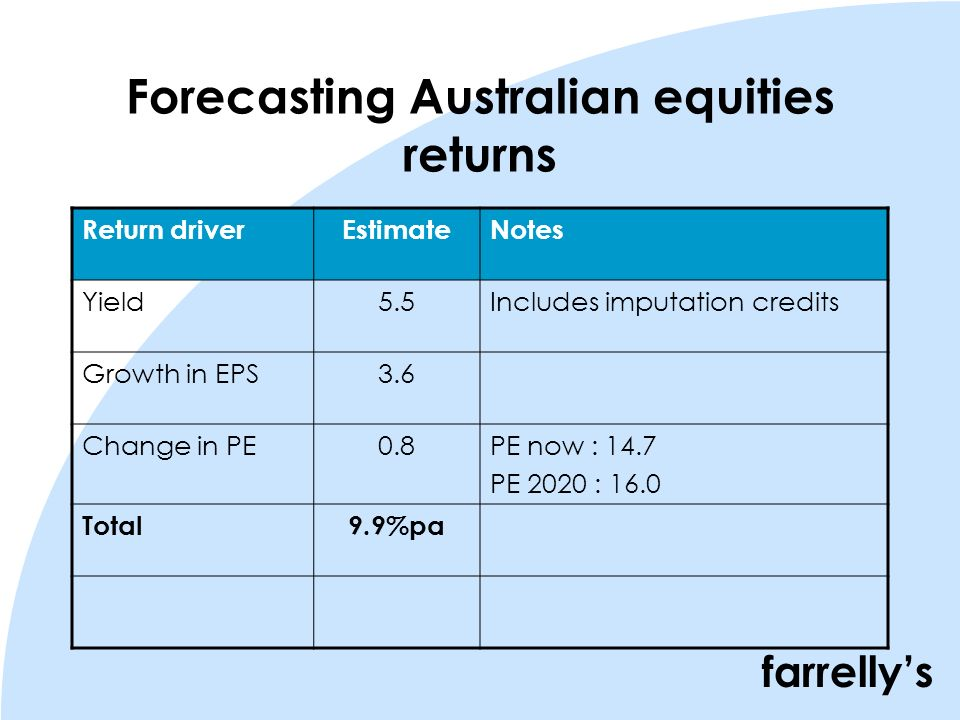 farrellys Forecasting Australian equities returns Return driverEstimateNotes Yield5.5Includes imputation credits Growth in EPS3.6 Change in PE0.8PE now : 14.7 PE 2020 : 16.0 Total9.9%pa