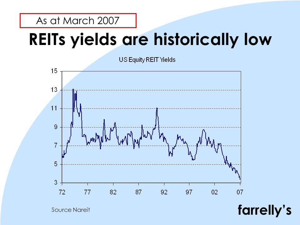 farrellys REITs yields are historically low Source Nareit As at March 2007